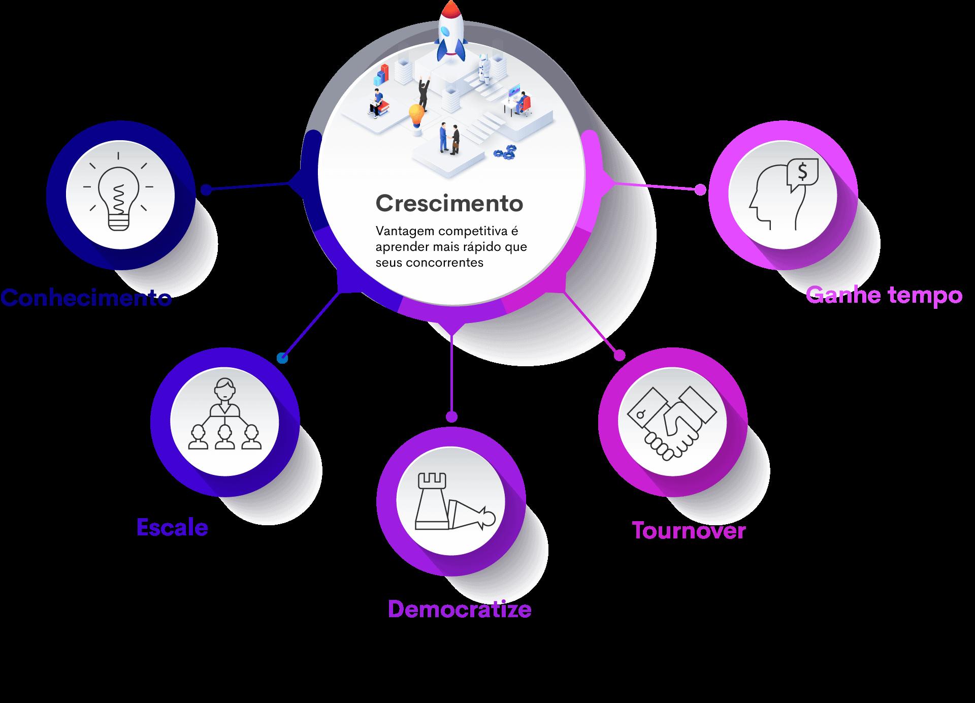 Como funciona a SimInteligência - Trace suas estátégias e crie conteúdos e a Alice te ajuda gerando relevância para o conhecimento